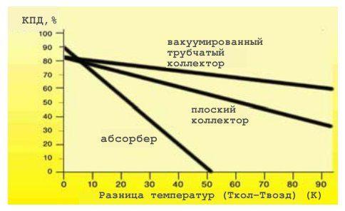Зависимость КПД коллекторов от разности температур теплоносителя и окружающей среды