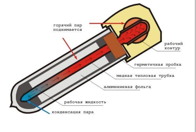 термотрубка