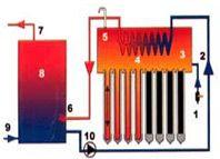 термосифонная система с теплообменником