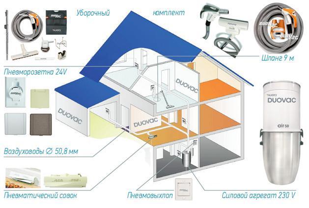 встроенные пылесосы - схема установки в доме