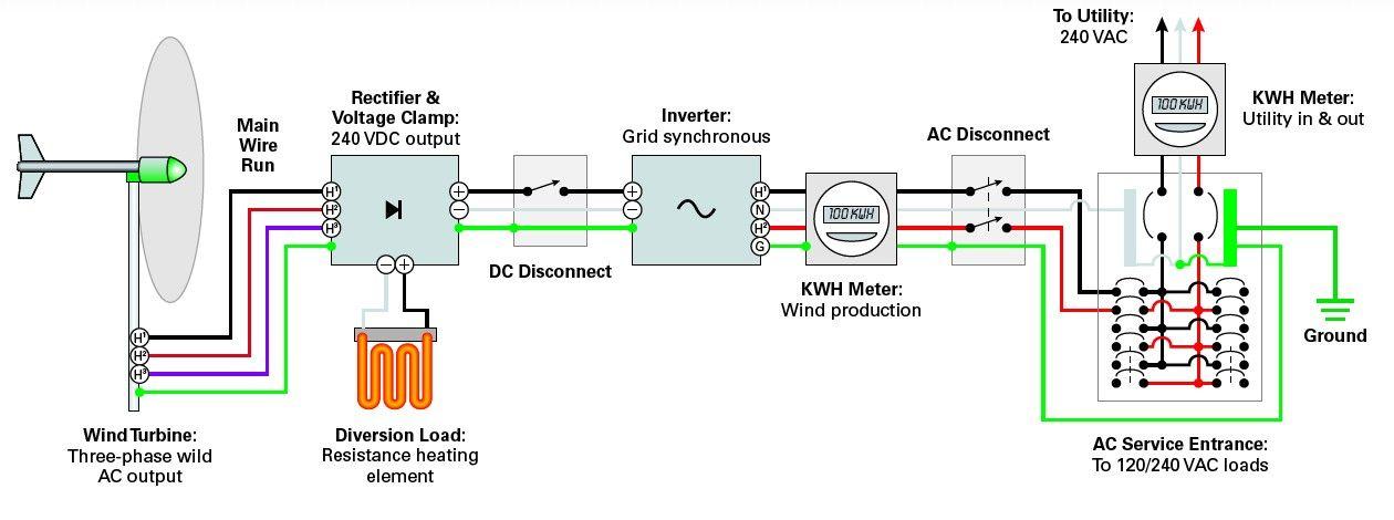Типичная схема соединенной с сетью ветроэлектрической системы электроснабжения