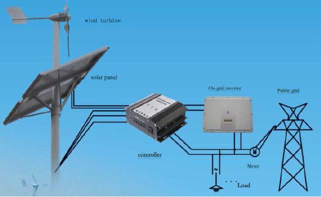 Соединення с сетью система с ветряком