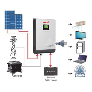 Combi-М PV18-5048 PK 5000 ВА 48В инвертор с ЗУ и ШИМ солнечным контроллером