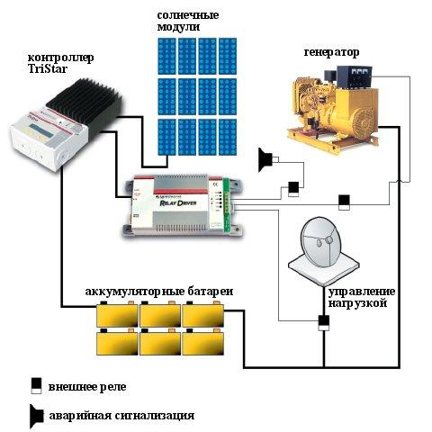 Например, возможно управление автоматическим запуском и остановом электрогенератора, подключение зарядного устройства...
