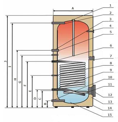 Электрические водонагреватели NIBE MEGA тип W-E 81