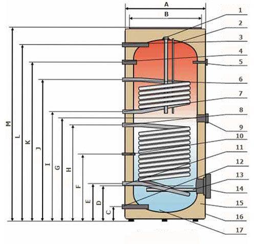 Электрические водонагреватели NIBE MEGA тип W-E...82