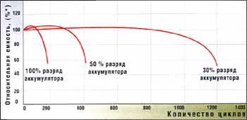 Initial current на аккумуляторе серебряная монета 2 доллара елизавета 2 цена