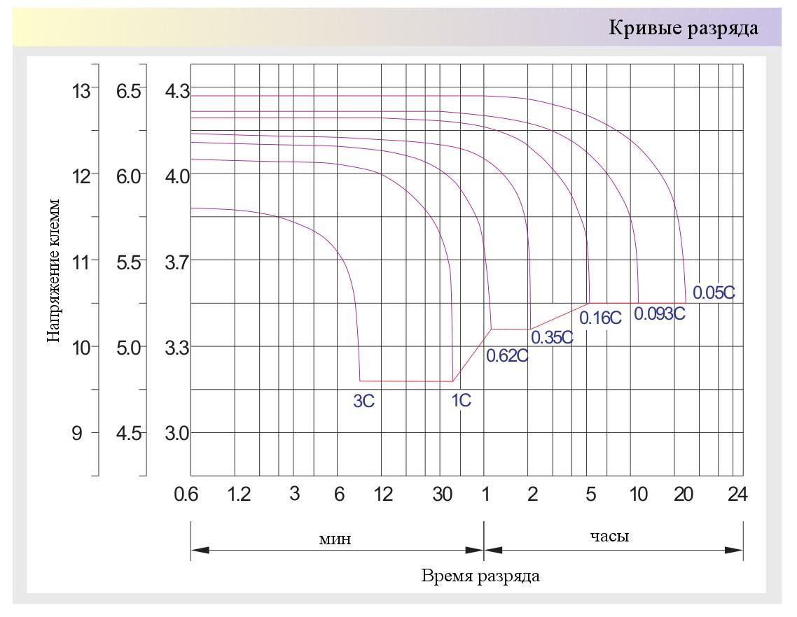 Разрядные характеристики гелевых аккумуляторов Prosolar-RDG - нажмите для увеличения картинки