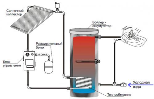 Типы систем солнечного теплоснабжения