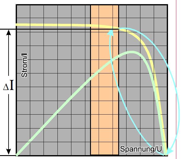 Сравнение MPPT контроллеров