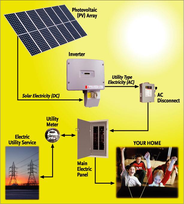 Соединенная с сетью фотоэлектрическая система электроснабжения