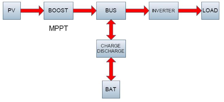 Аккумуляторно-сетевой гибридный фотоэлектрический инвертор Prosolar PV Hybrid 3 кВт.