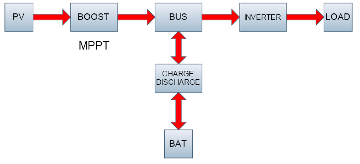 Блок-схема гибридного
