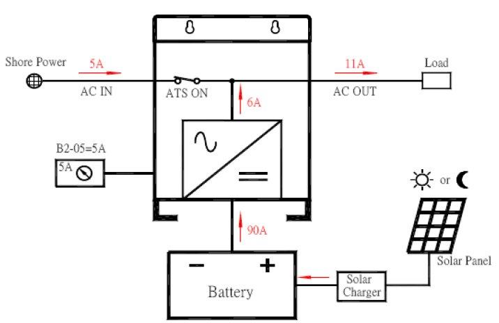Работа инвертора в режиме добавления тока от солнечных батарей