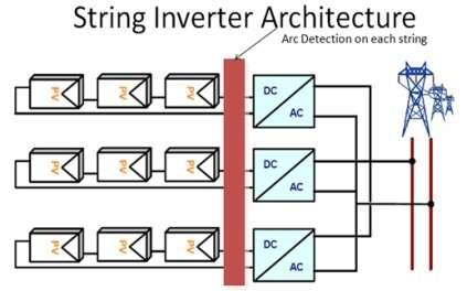 Подбор модулей для сетевых инверторов